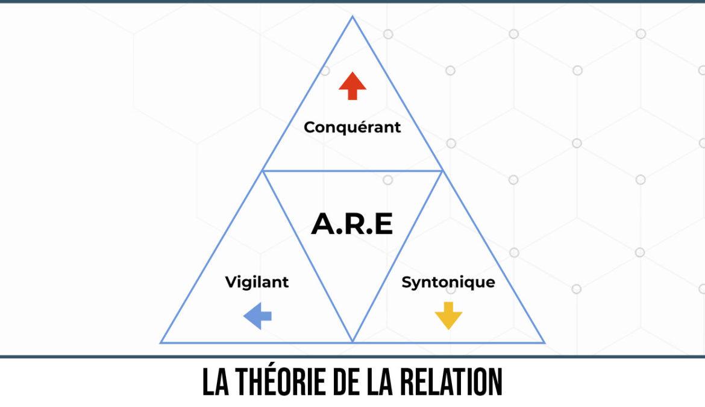 La théorie de la relation – Module 1